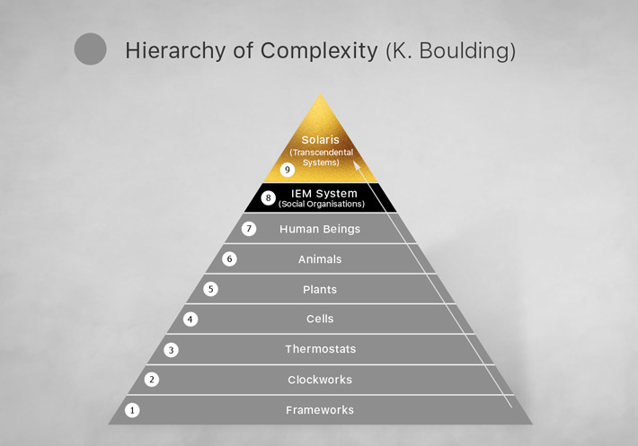 Hierarchy of Complexity K. Boulding