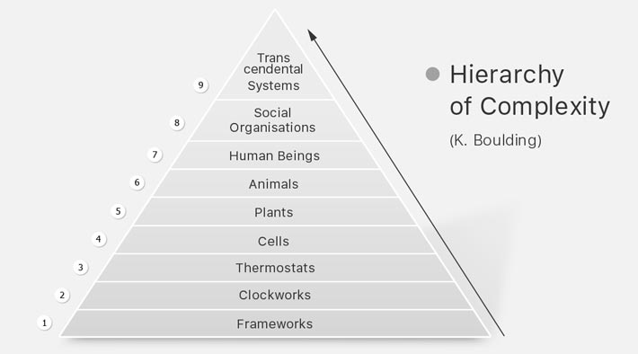 Hierarchy of Complexity